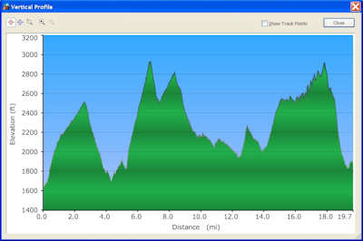 Elevation Profile - Day One